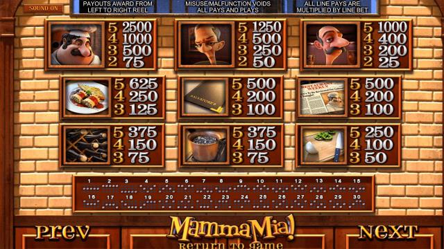 Бонусная игра Mamma Mia 3