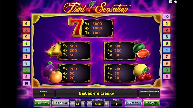 Характеристики слота Fruit Sensation 3