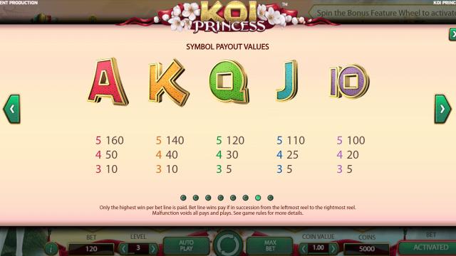 Характеристики слота Koi Princess 7