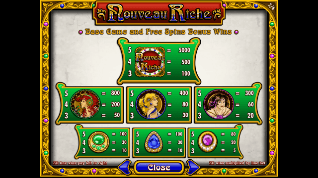 Характеристики слота Nouveau Riche 3