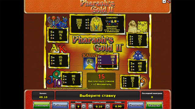 Характеристики слота Pharaoh's Gold II 4